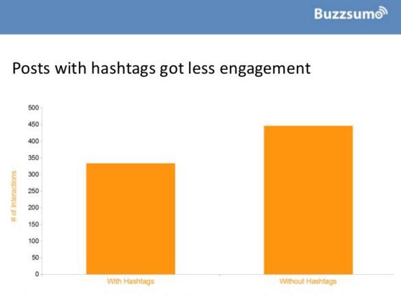 Buzzumo hashtag infographic