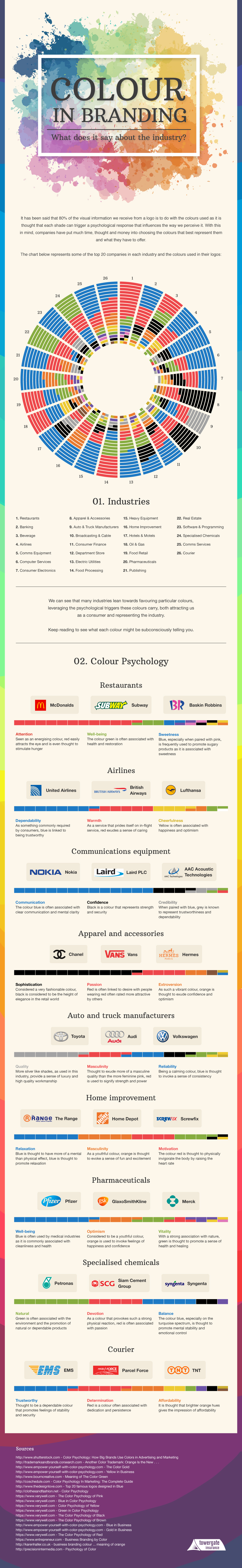 Colour psychology, color in branding