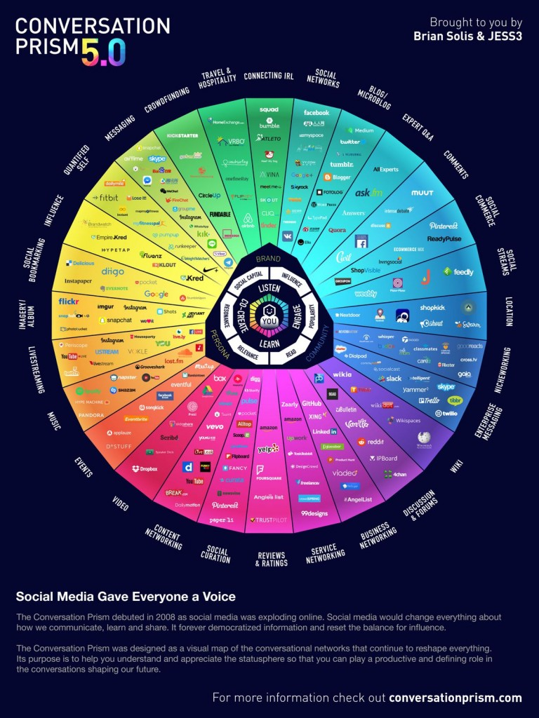 Social Media: The conversation prism  5.0
