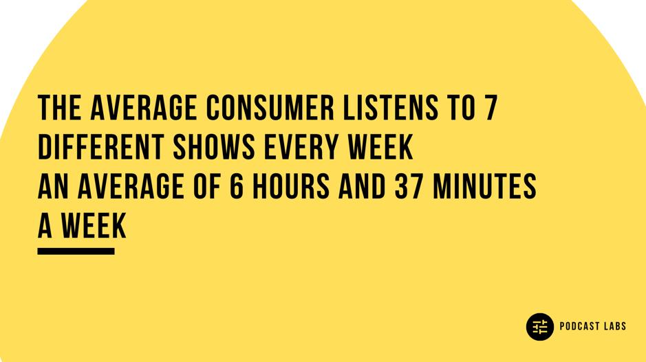 Podcast Labs Statistics - Listening Time