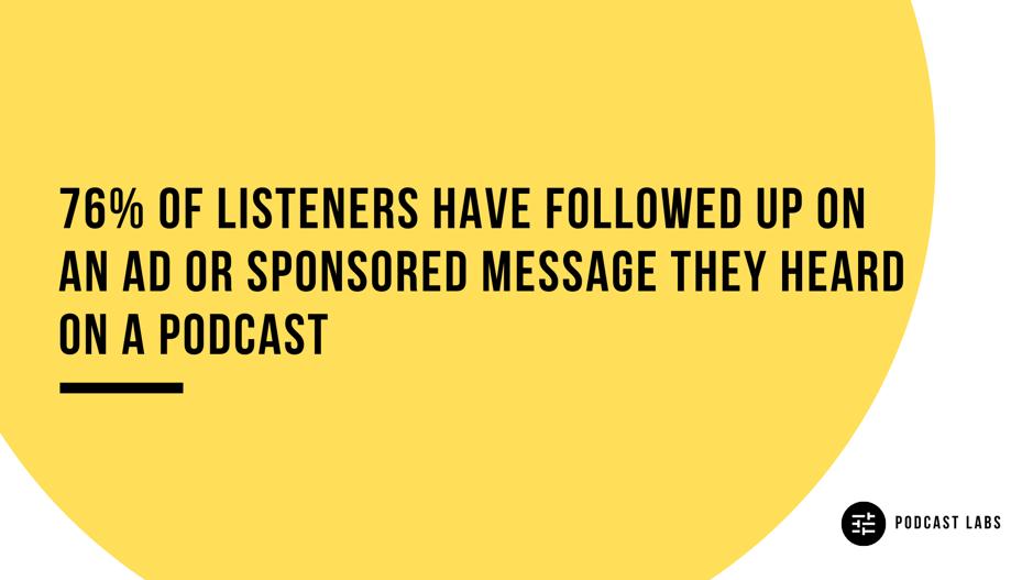 Podcast Labs Statistics - Follow Up Sponsored Ads